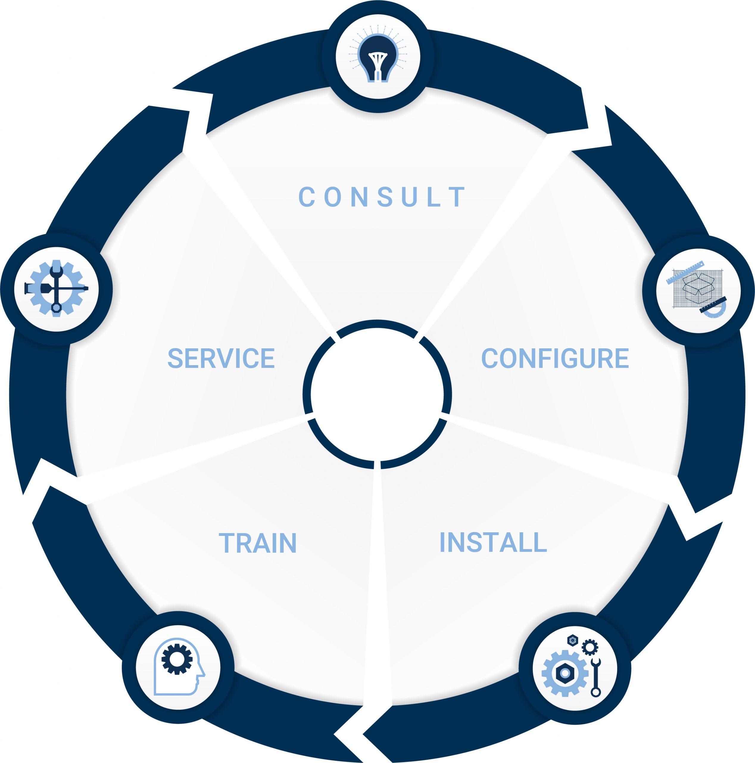 RIC technologies – -circle